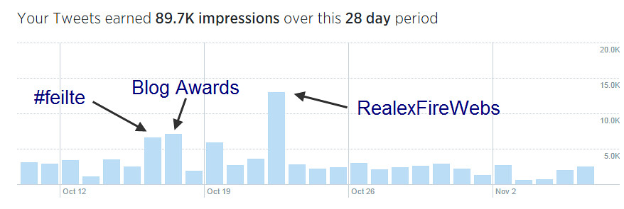 Events Power Impressions | Getting more Twitter engagement d