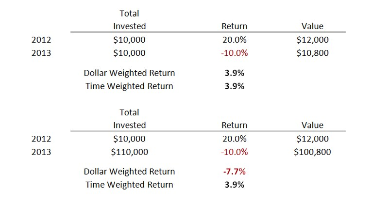 Dollar Weighted Vs. Time Weighted