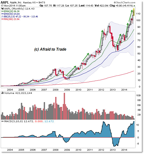 Aapl Quote: Apple Inc. (NASDAQ:AAPL): Too Early To Call A Top?