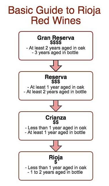 rioja_wine chart