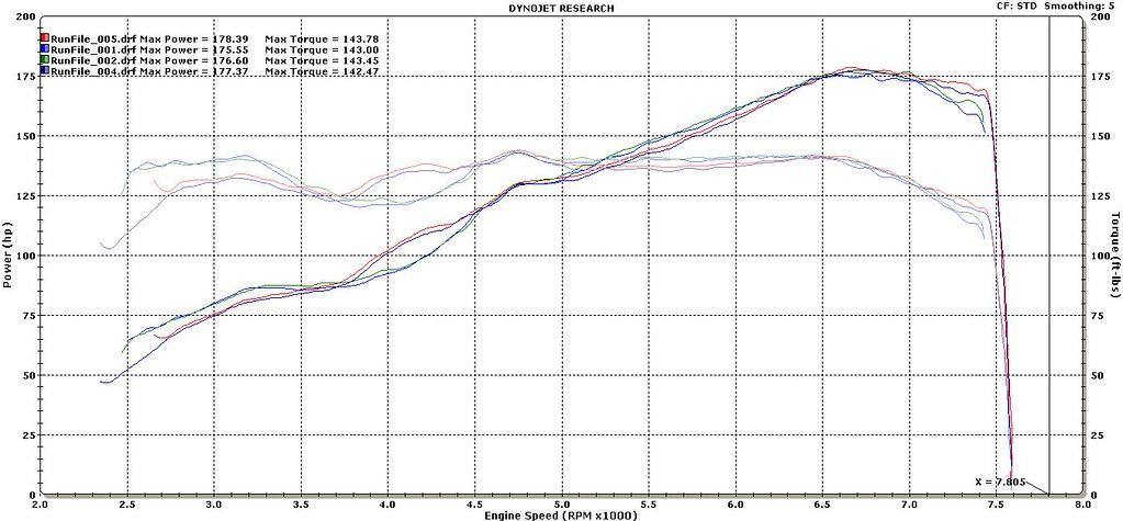 Near Stock V Oft Stage 2 Dyno Toyota Gr86 86 Fr S And Subaru Brz Forum Ft86club