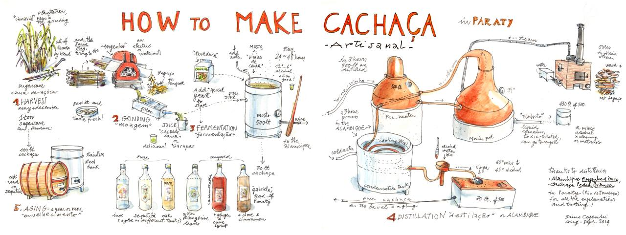 How to make Cachaça