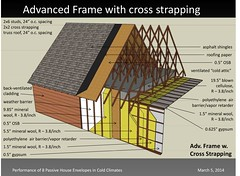 Advanced Frame With Cross Strapping