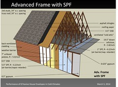 Advanced Frame With SPF