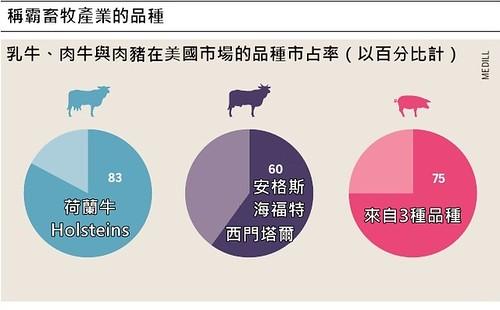 乳牛、肉牛與肉豬在美國市場的品種市佔率。