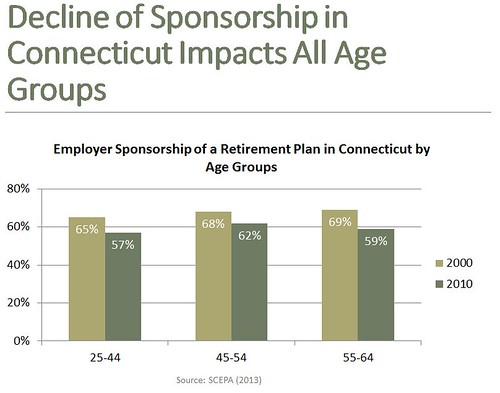 Decline of Sponsorship in Connecticut Impacts All Age Groups
