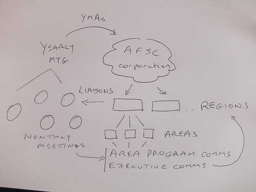 Org Chart (Draft)