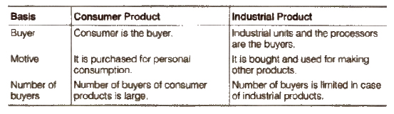 Consumer Products - Definition, Types, and Characteristics