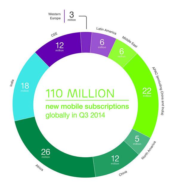 15213647633 2638865851 z Ericsson Mobility studija: 90 odsto svetske populacije imaće mobilni telefon do 2020.