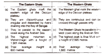 NCERT Solutions for Class 9th Social Science Geography Chapter 2 Physical Features of India
