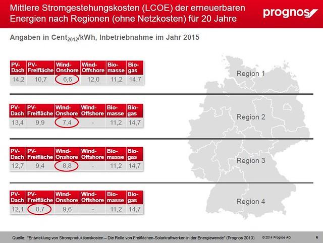 Vergleich Strom Gestehungskosten der Regionen