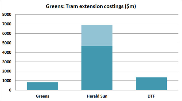 The Greens: tram extension costings