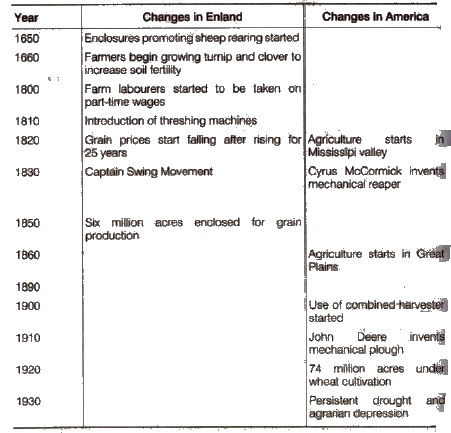 NCERT Solutions for Class 9th Social Science History Chapter6 Peasants and Farmers