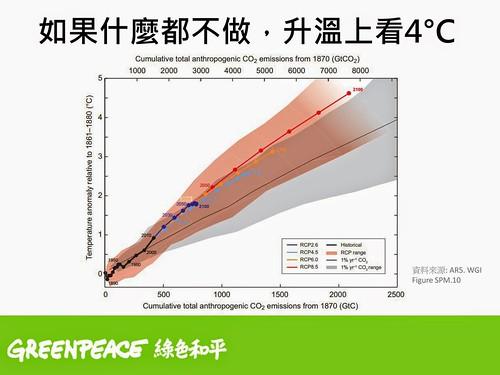 不同碳排放路徑的升溫預測,四個路徑中,僅有 RCP 2.6 路徑能在2100 年將升溫幅度控制在 2 度C之內。資料來源:綠色和平簡報,原載於AR5 WGI Figure SPM.10。