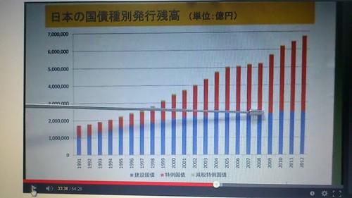 日本の国際別発行残高
