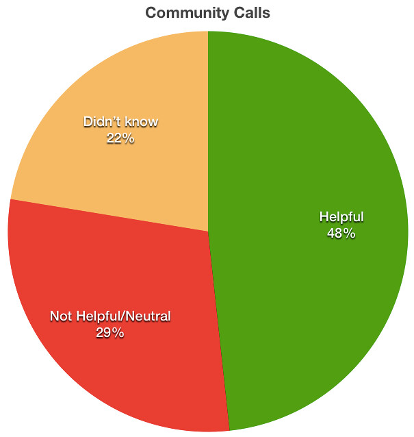 Community Calls