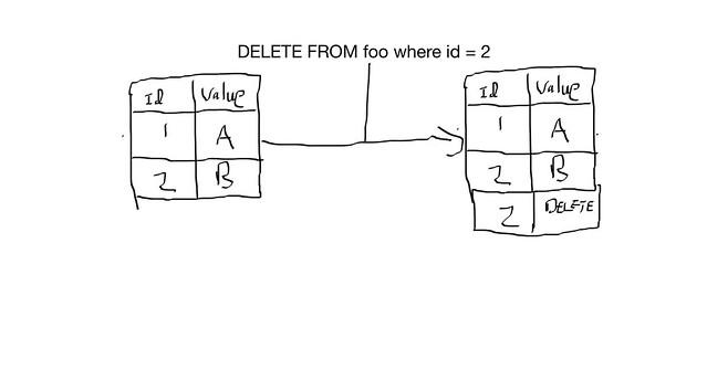 distributed_delete