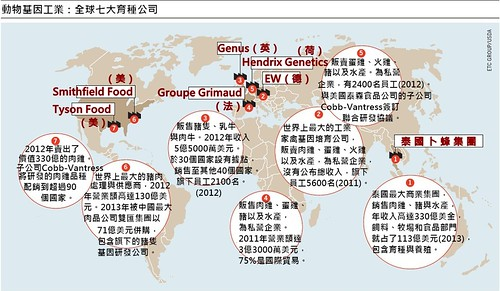 全球七大育種公司。
