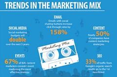 evokemediapartners: An effective, efficient digital marketing strategy employs multiple streams to reach multiple demographics.