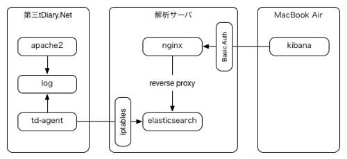 fluentd + elasticsearch 構成図