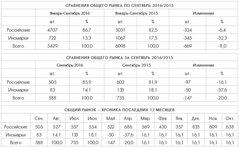 Сравнения общего рынка LCV в СФО