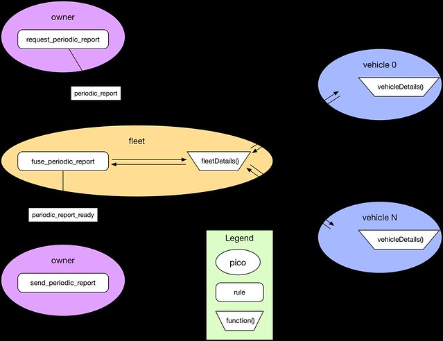 report-design-synchronous