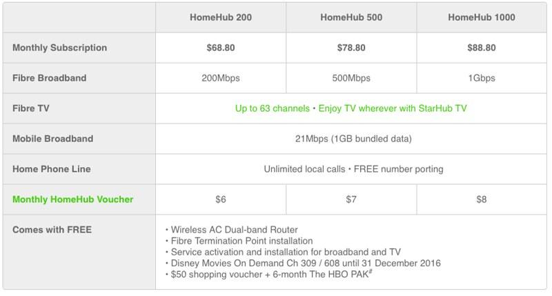 StarHub HomeHub 200 500 1Gbps Plans