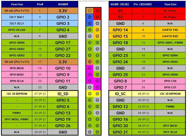 RPi2 GPIO pins