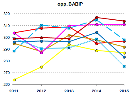 Lions starting/relief pitching 2011-2015 : Opponent BABIP