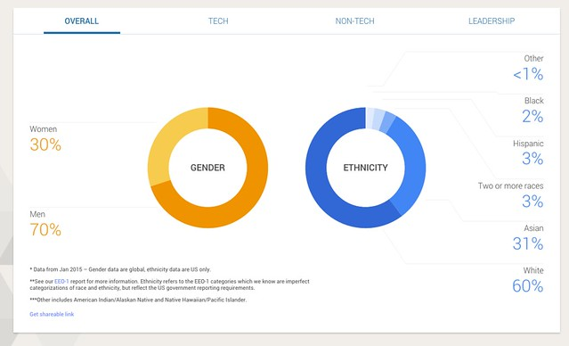Google's diversity numbers
