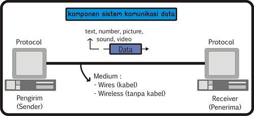 Dasar komunikasi data hauril maulida nisfari by hauril maulida nisfari all rights reserved komponen sistem komunikasi data ccuart Images
