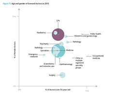 1.12 age and gender of licensed doctors in 2015