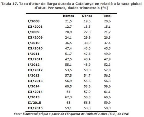 Taxa d´atur de llarga durada a Catalunya en relació a la taxa global d´atur. Per sexes, dades trimestrals 2008-2015 (%)