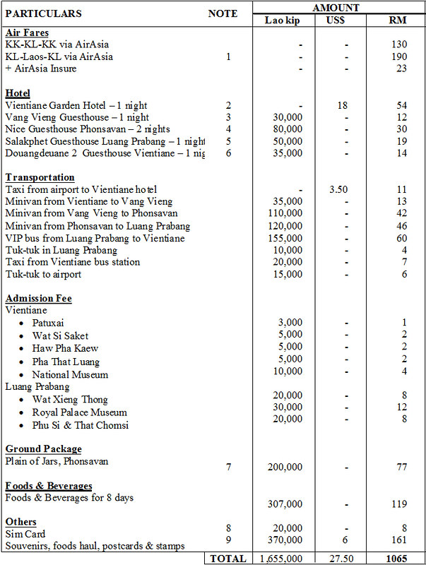 Laos Travel Expenses