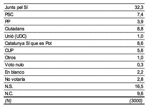 15i10 CIS Y suponiendo que las elecciones autonómicas se celebrasen mañana, ¿a qué partido o coalición votaría Ud