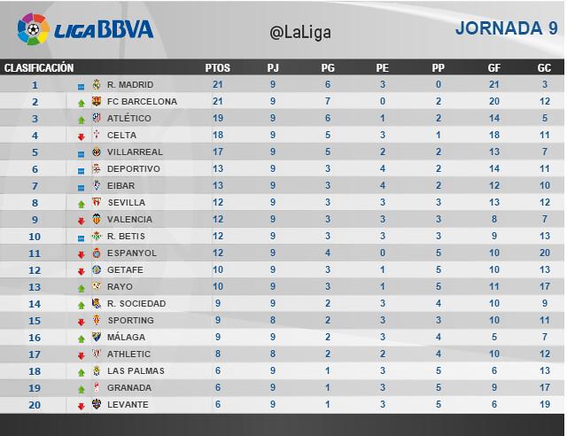 Liga BBVA (Jornada 9): Clasificación