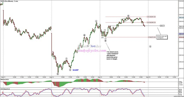 SPX - Five-Minute - Aug-13 1430 PM (5 min)