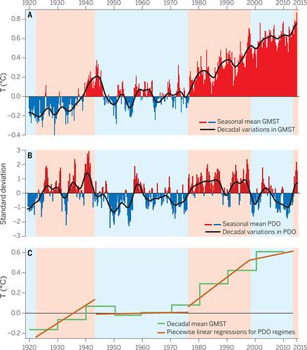 Una escalera en el aumento de temperaturas