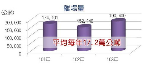 2012年-2014年 污染土壤搬離原場址處理(離場處理)的總量。資料來源:環保署