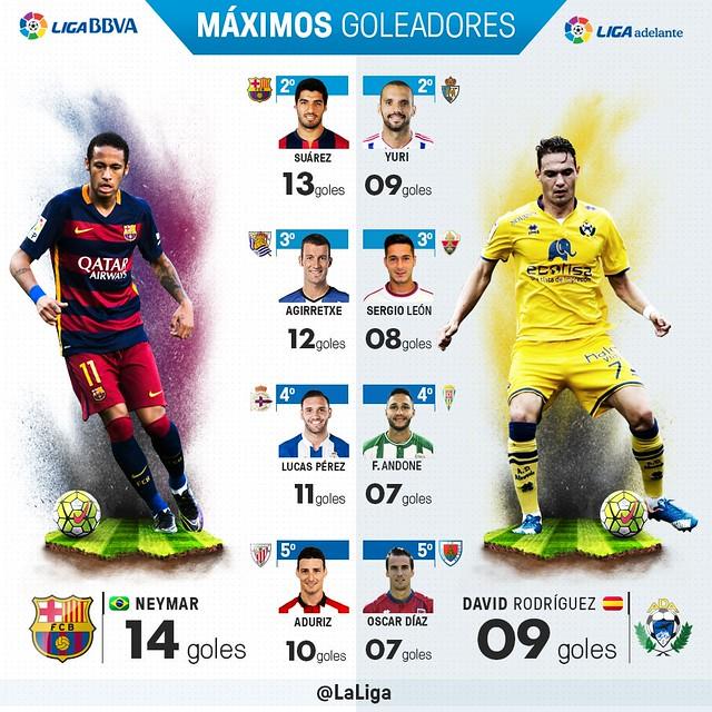Liga BBVA (Jornada 15): Máximos Goleadores