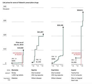 Valeant Drug Prices