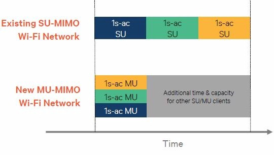 Single User vs. Multi User MIMO Throughput (Credits: Qualcomm Atheros)