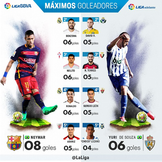 Liga BBVA (Jornada 8): Máximos goleadores