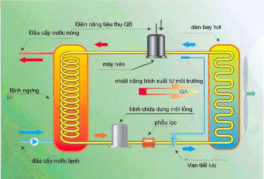 Sơ đồ hệ thống bơm nhiệt (heat pump)