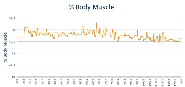 Body Muscle 2015