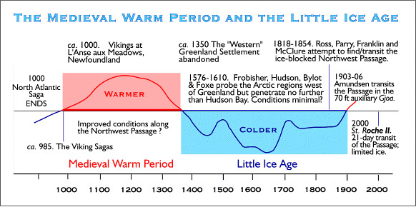 "Medieval Warm Period and ""Little Ice Age"""