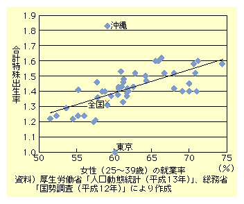 図表I-3-2-12 女性(25〜39歳)の就業率と合計特殊出生率の関係(都道府県別)