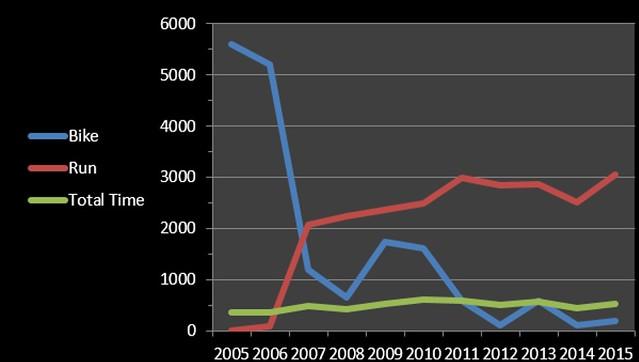 2015 chart