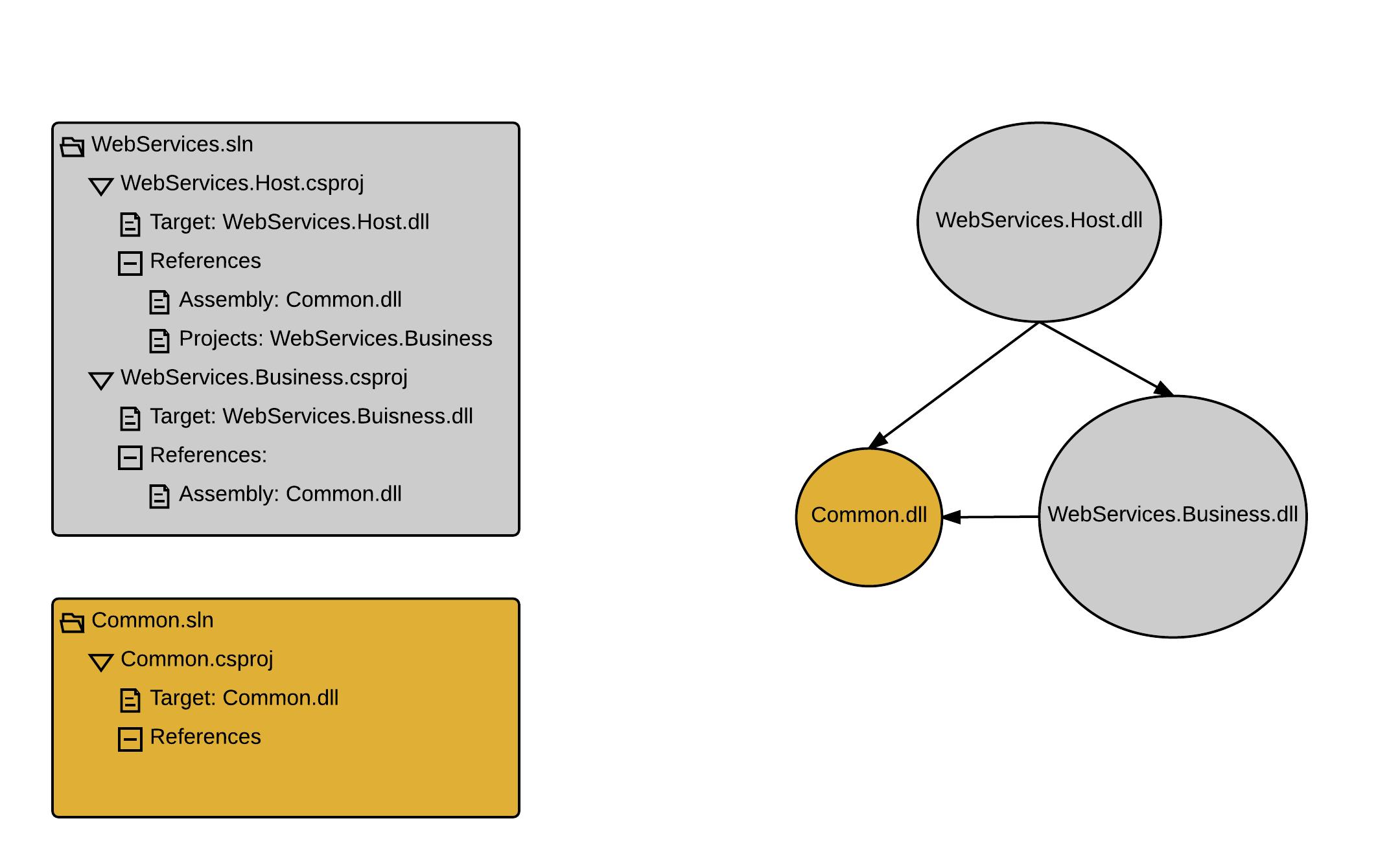 DependencyGraphProblem