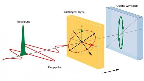Experimento sobre fluctuaciones del vacío